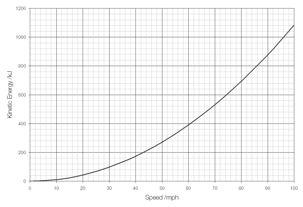 Kinetic energy and stopping distances